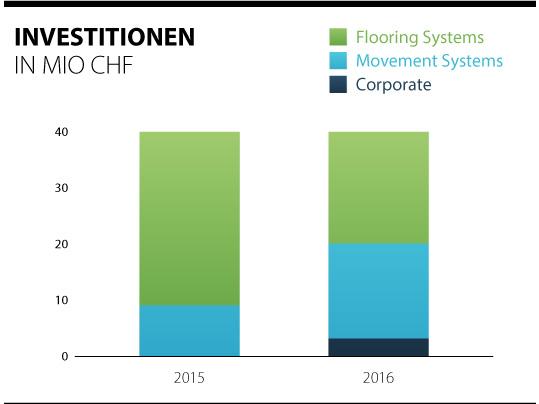 Übersicht über die Investitionen der Forbo-Gruppe 2015 - 2016.