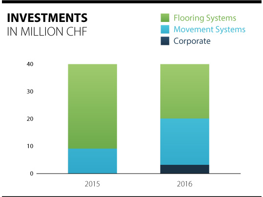 Overview of the investments of the Forbo Group 2015 - 2016.