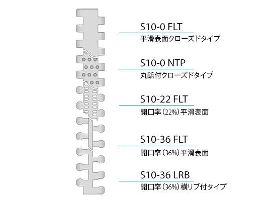 Design characteristics S10 JA