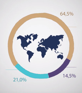 Graph of the worldwide turnover distribution of the Forbo Group according to region.