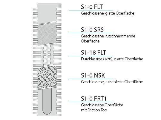 S1-Konstruktionsmerkmale