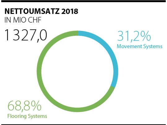 Aktuelle Umsatzzahlen 2018 der Forbo-Gruppe dargestellt in Kreisdiagramm.