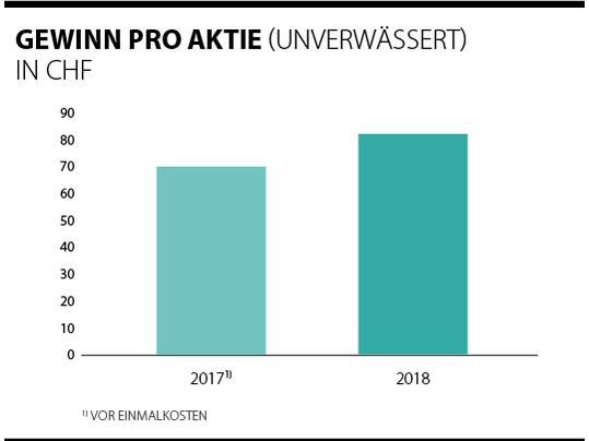 Übersicht der Gewinne pro Forbo Aktie 2017 - 2018