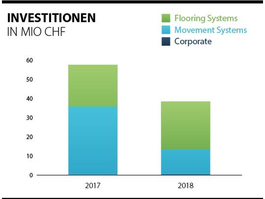 Übersicht über die Investitionen der Forbo-Gruppe 2017 - 2018.