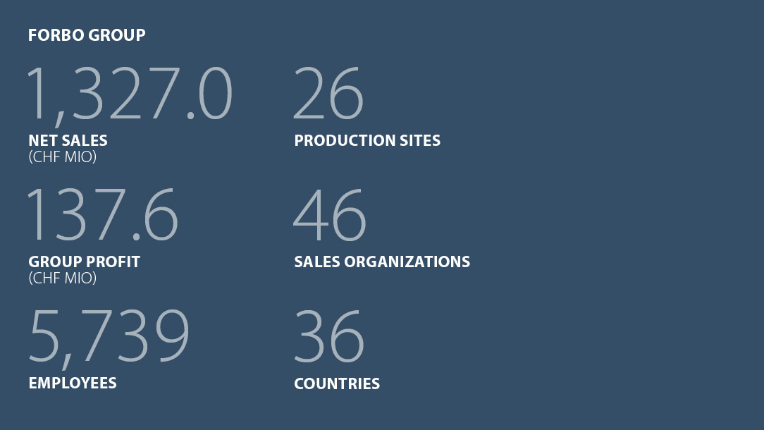 Facts and figures Forbo Group Business year 2018