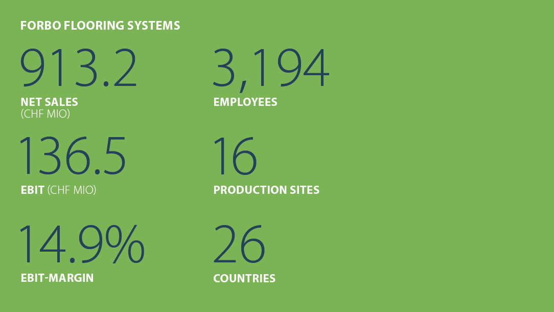 Facts and figures Forbo Flooring Systems Business year 2018