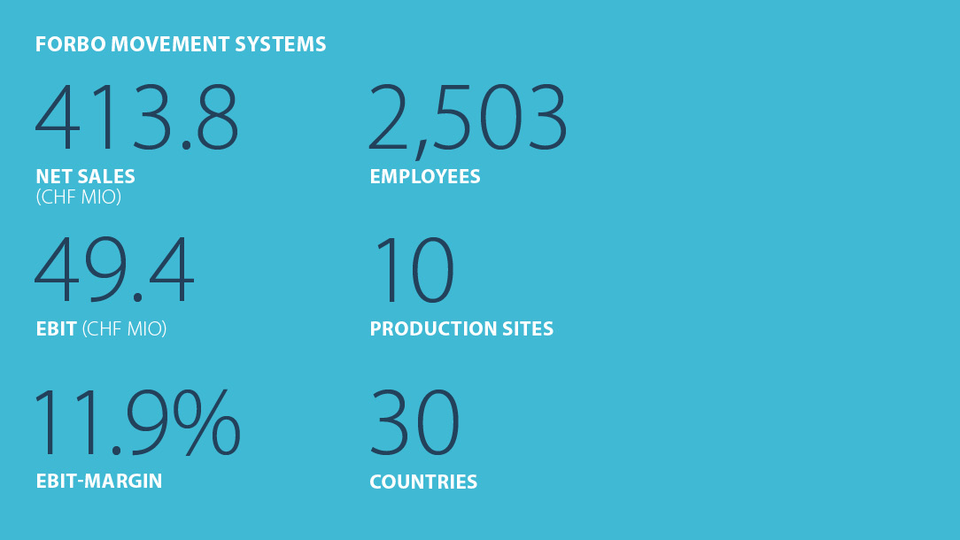 Facts and figures Forbo Movement Systems Business year 2018