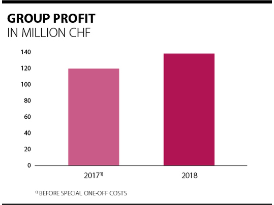 Overview of Forbo group profits 2017 - 2018.