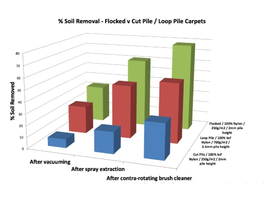 Flocked vs carpet tile soil removal graph UK