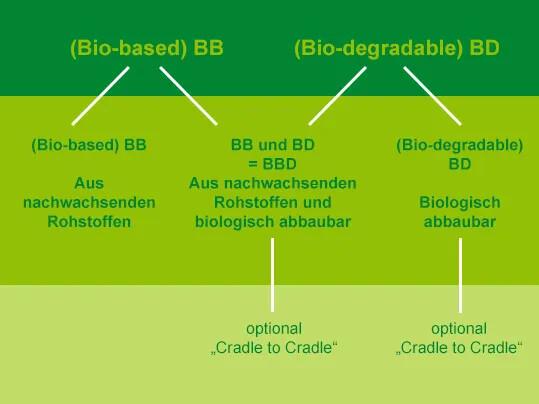 BioBelt Produktreihen DE