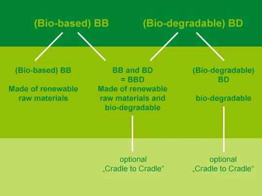 BioBelt Produktreihen EN