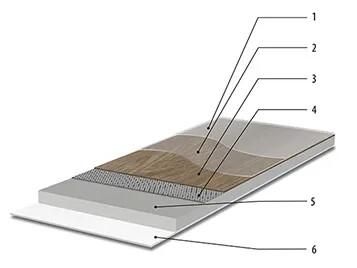 Konstrukce Allura flex