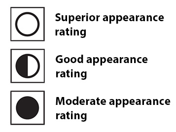 Soiling behaviour - appearance rating