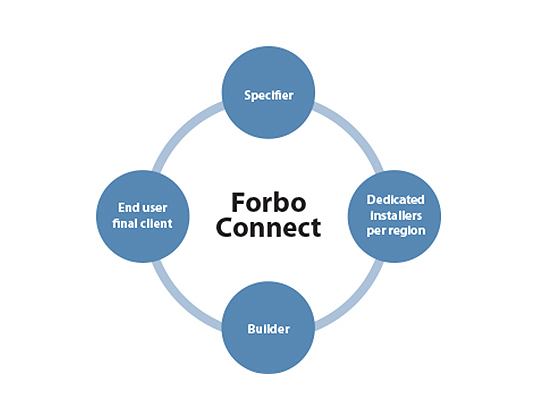 Forbo Connect training program