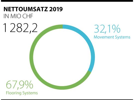 Aktuelle Umsatzzahlen 2019 der Forbo-Gruppe dargestellt in Kreisdiagramm.