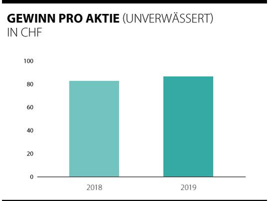 Übersicht der Gewinne pro Forbo Aktie 2018 - 2019