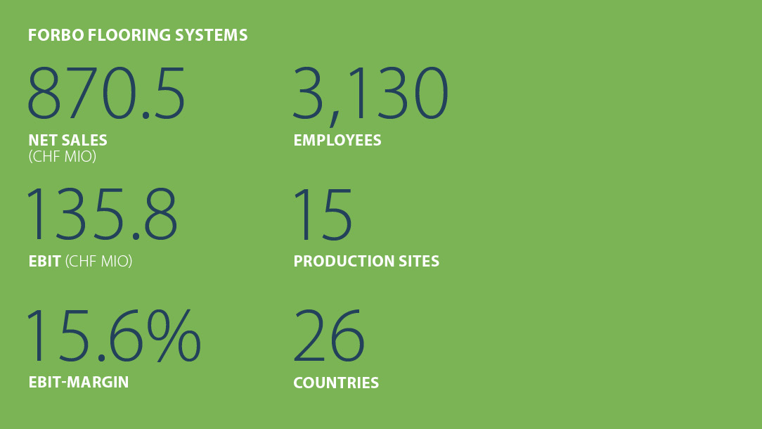 Facts and figures Forbo Flooring Systems Business year 2019