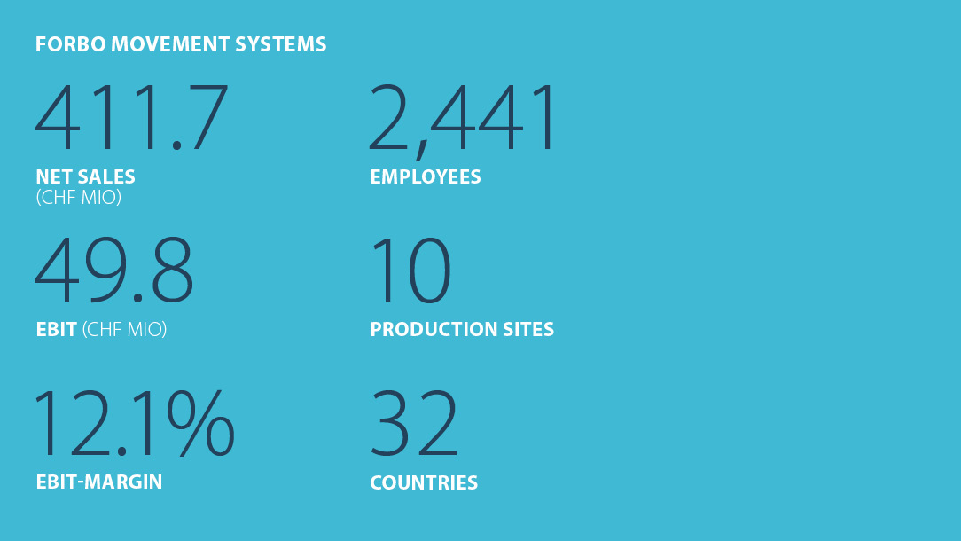Facts and figures Forbo Movement Systems Business year 2019