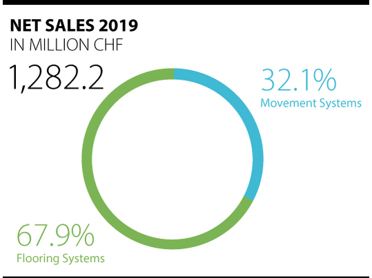 Current turnover figures 2019 for the Forbo Group shown in a pie chart.