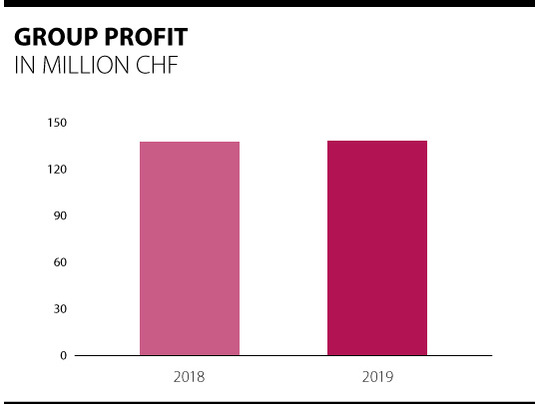 Overview of Forbo group profits 2018 - 2019.