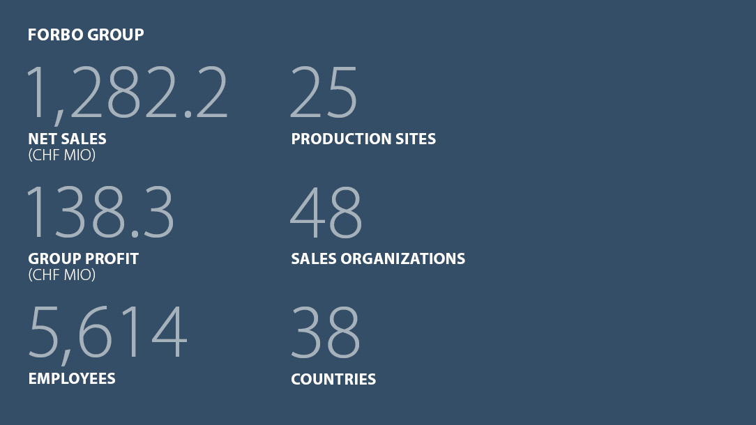 Facts and figures Forbo Group Business year 2019