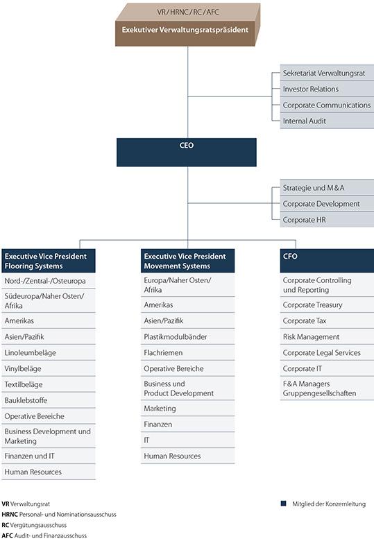 Organigramm Konzernstruktur Forbo-Gruppe 2020