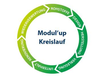Forbo-ModulUp-Kreislauf