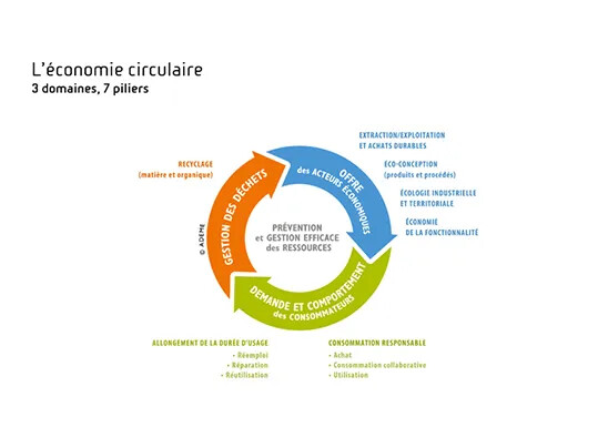 Eco-circulaire