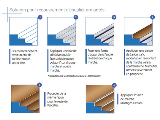 Recouvrement | Solution Forbo