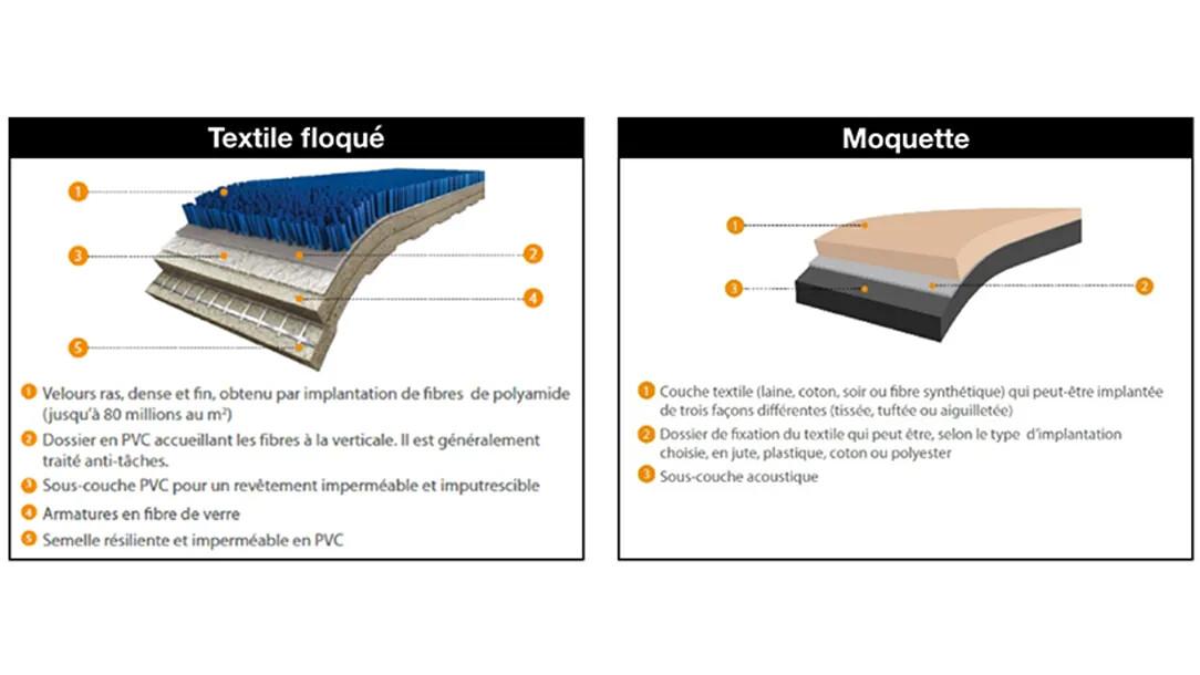 Comparatif textile floqué | Forbo Flooring Systems
