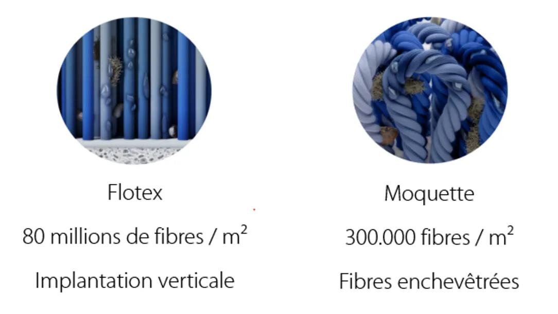 Comparatif moquette textile floqué | Forbo Flooring Systems