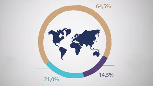 Grafik weltweite Umsatzverteilung der Forbo-Gruppe nach Regionen.