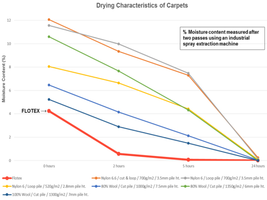 Flotex drying characteristics graphic