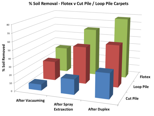 Flotex soil removal graph
