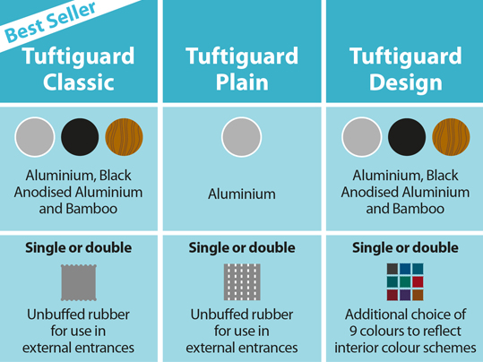 Nuway Tuftiguard is available in a wide choice of finishes